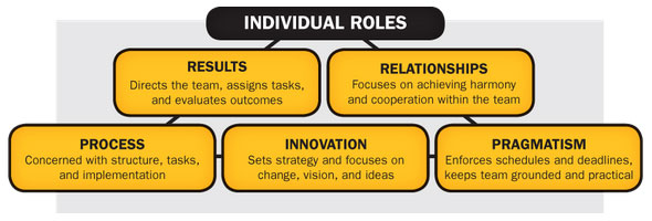 Understand-Individual-Roles