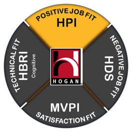 Hogan HPI