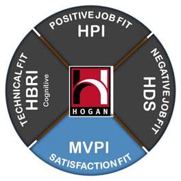Hogan MVPI